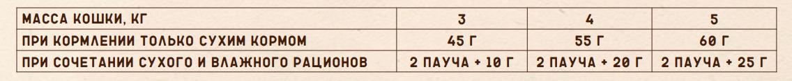 Сравнение сухих и влажных кормов Natures Table