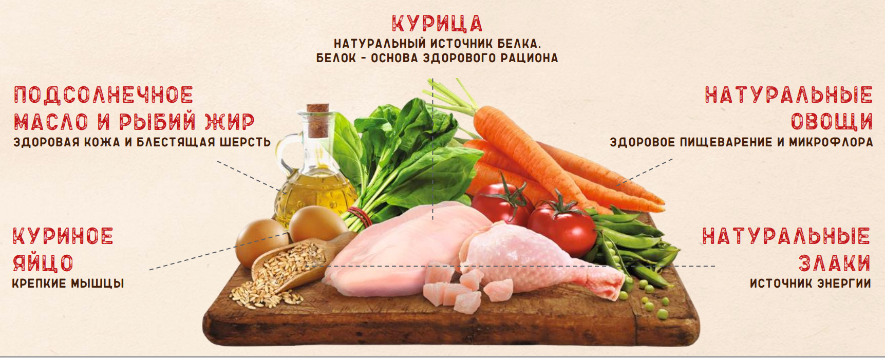 состав корма Natures Table