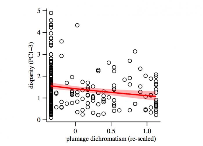Отношение между разнообразием пения (по оси ординат) к дихроматизму оперения (по оси абсцисс)