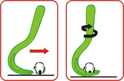 Схема пользования клещевёртом