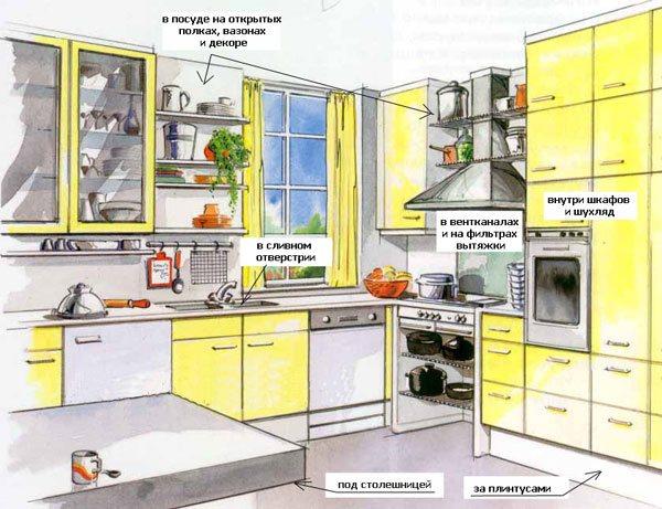 Места на кухне, где необходимо нанести жидкость