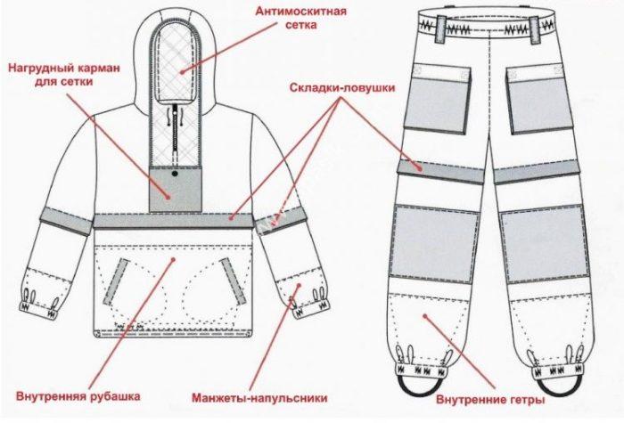 элементы костюма